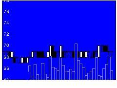 5955ヤマシナの株式チャート