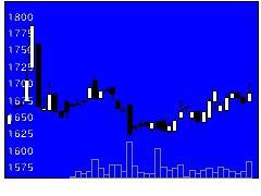 5958三洋工業の株式チャート