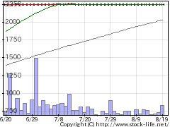 5964洋刃物の株価チャート