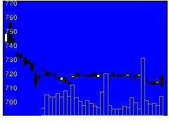 5965フジマックの株式チャート