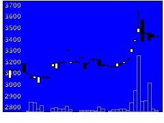 5967TONEの株価チャート
