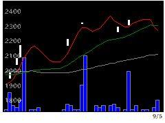 5969ロブテックスの株価チャート