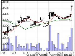 5971共和工業の株価チャート