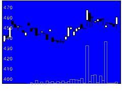 5973トーアミの株価チャート
