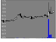 5974中国工の株価チャート
