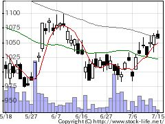 5975東プレの株価チャート