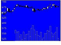 5976高周波熱錬の株式チャート