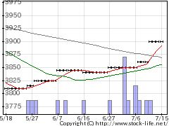 5979カネソウの株価チャート