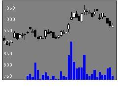 5981東京製綱の株式チャート