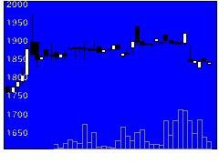 5982マルゼンの株価チャート