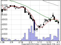 5983イワブチの株価チャート