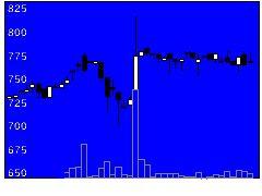 5984兼房の株式チャート