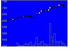 5985サンコールの株価チャート
