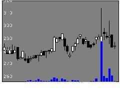 5986モリテックの株価チャート