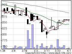 5987オーネックスの株価チャート