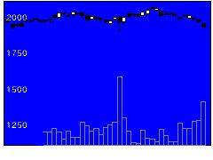 5988パイオラックスの株価チャート