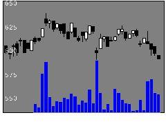 5989エイチワンの株価チャート