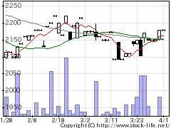 5990スーパツールの株価チャート