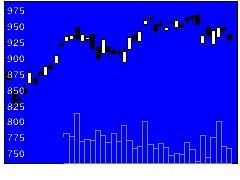 5991ニッパツの株価チャート