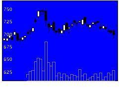 5992中央発條の株式チャート