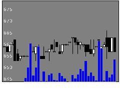 5993知多鋼業の株式チャート