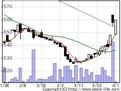 5997協立エアテクの株式チャート