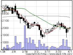 5999イハラサイエの株価チャート