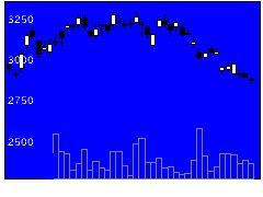 6005三浦工業の株式チャート