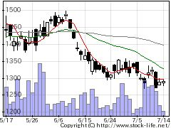 6013タクマの株式チャート