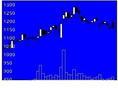 6016ジャパンエンの株価チャート