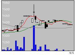 6018阪神燃の株式チャート