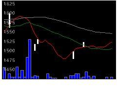 6022赤阪鉄の株価チャート