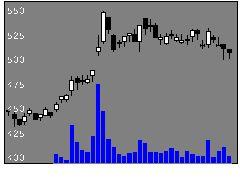 6023ダイハツデの株価チャート