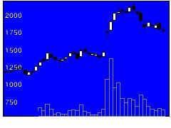 6034MRTの株式チャート