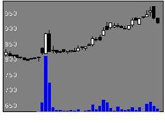 6038イードの株価チャート