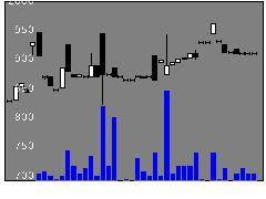 6042ニッキの株価チャート