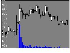 6047Gunosyの株価チャート