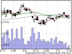 6050イーガーディの株式チャート