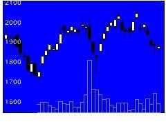 6055ジャパンマテリアルの株価チャート