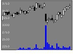 6067インパクトの株式チャート