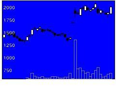 6069トレンダの株式チャート