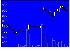 6071IBJの株式チャート