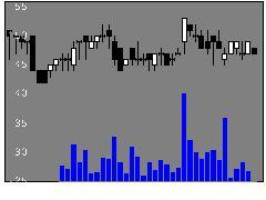 6072地盤HDの株価チャート