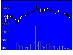 6088シグマクシスの株式チャート