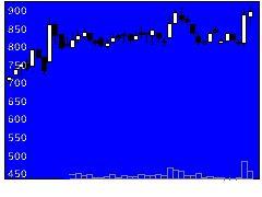 6090HMTの株価チャート