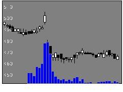 6091ウエスコHDの株価チャート