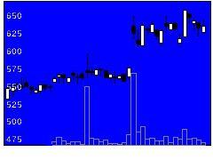 6092エンバイオHの株式チャート