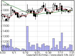 6094フリークHDの株価チャート