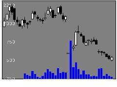 6095メドピアの株価チャート