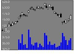6098リクルートの株価チャート